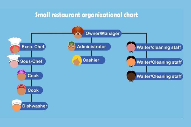 レストランの組織図[例]