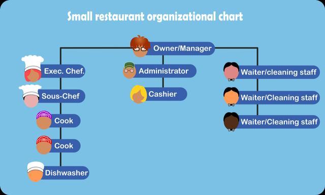 Restoranlar için Organizasyon Şemaları [Örneklerle]